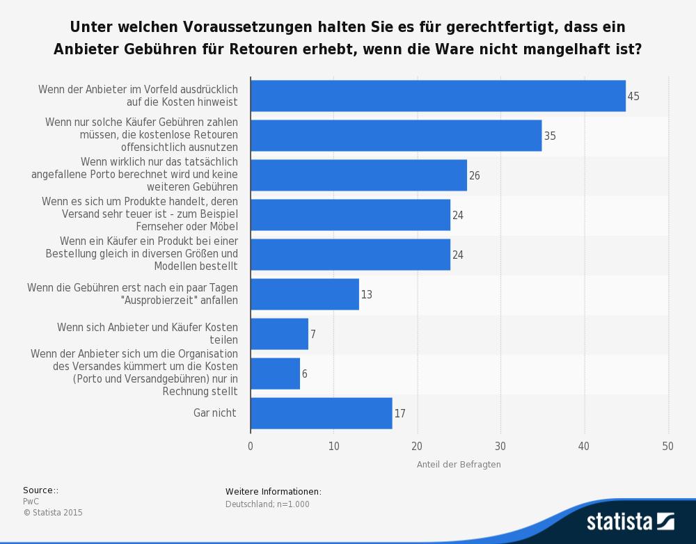 statistic_id285939_umfrage-zur-akzeptanz-von-gebuehren-fuer-retouren-2013